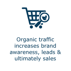 Organic traffic increases brand awareness, leads and ultimately sales